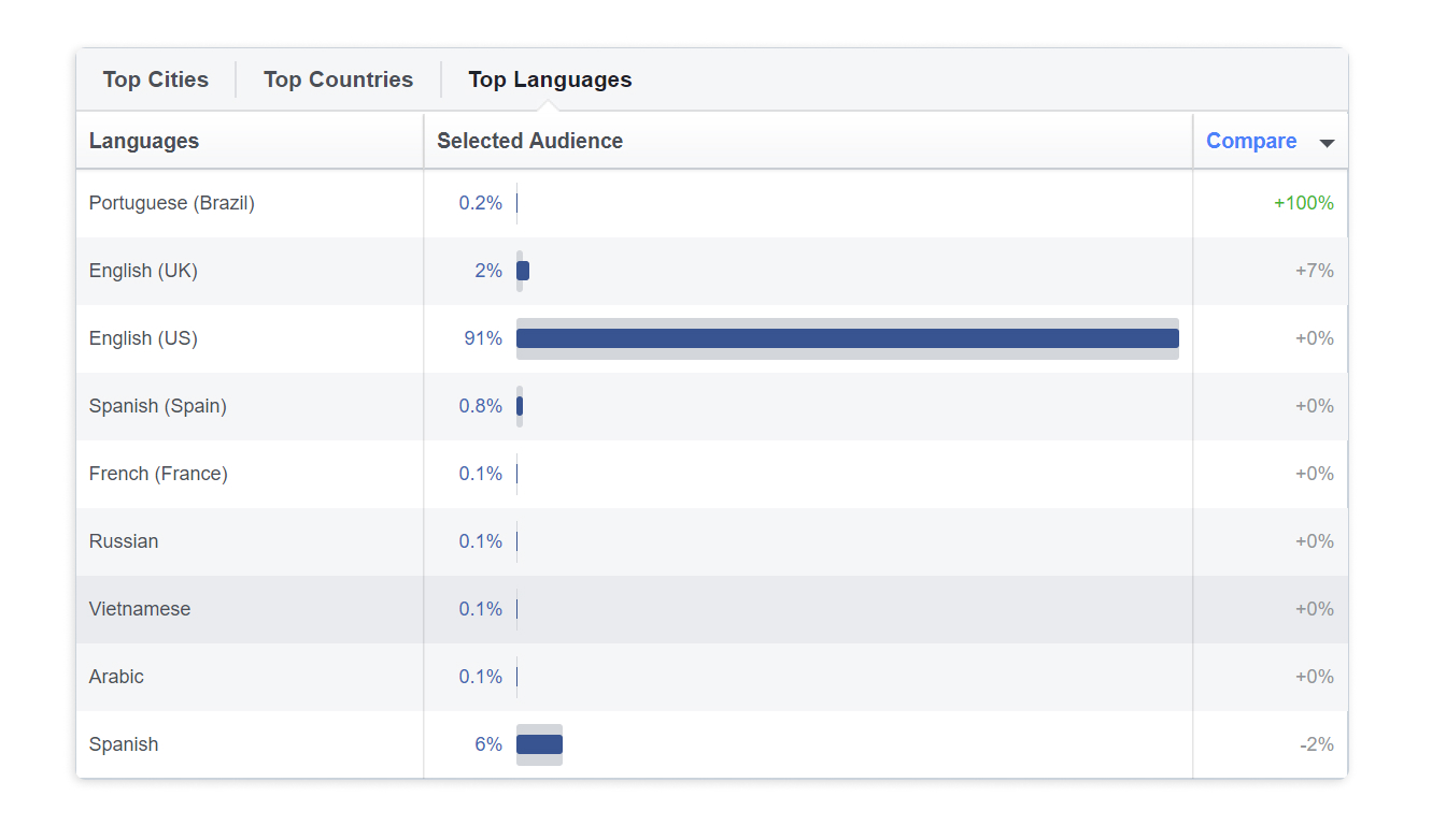 Location data in Facebook Audience Insights