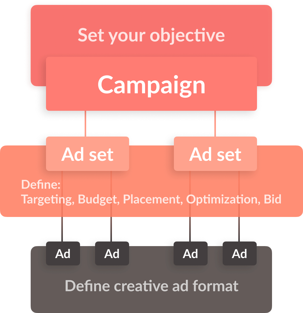 Facebook Campaign Structure Best Practices