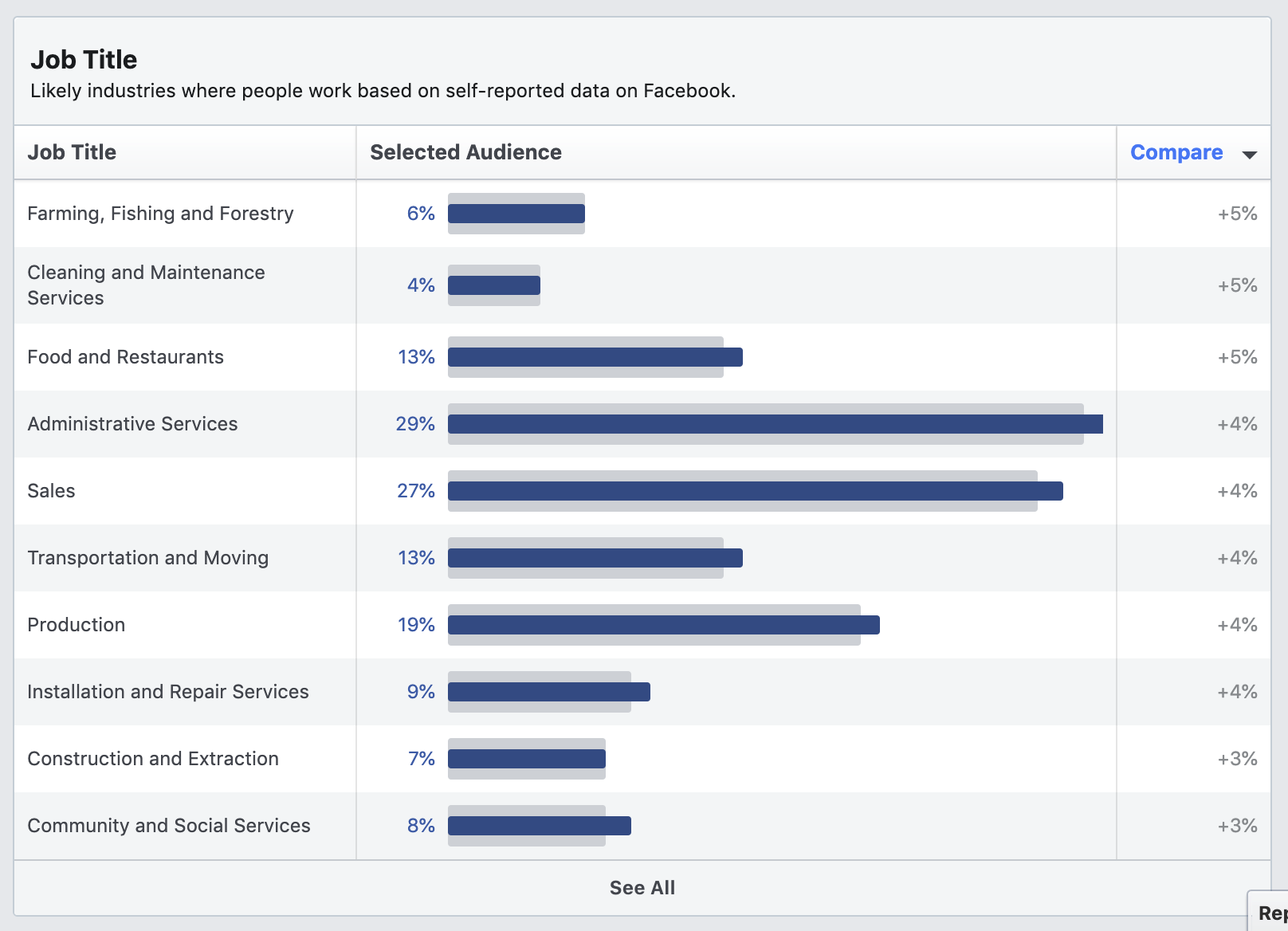 Job titles under demographics in Facebook Audience Insights