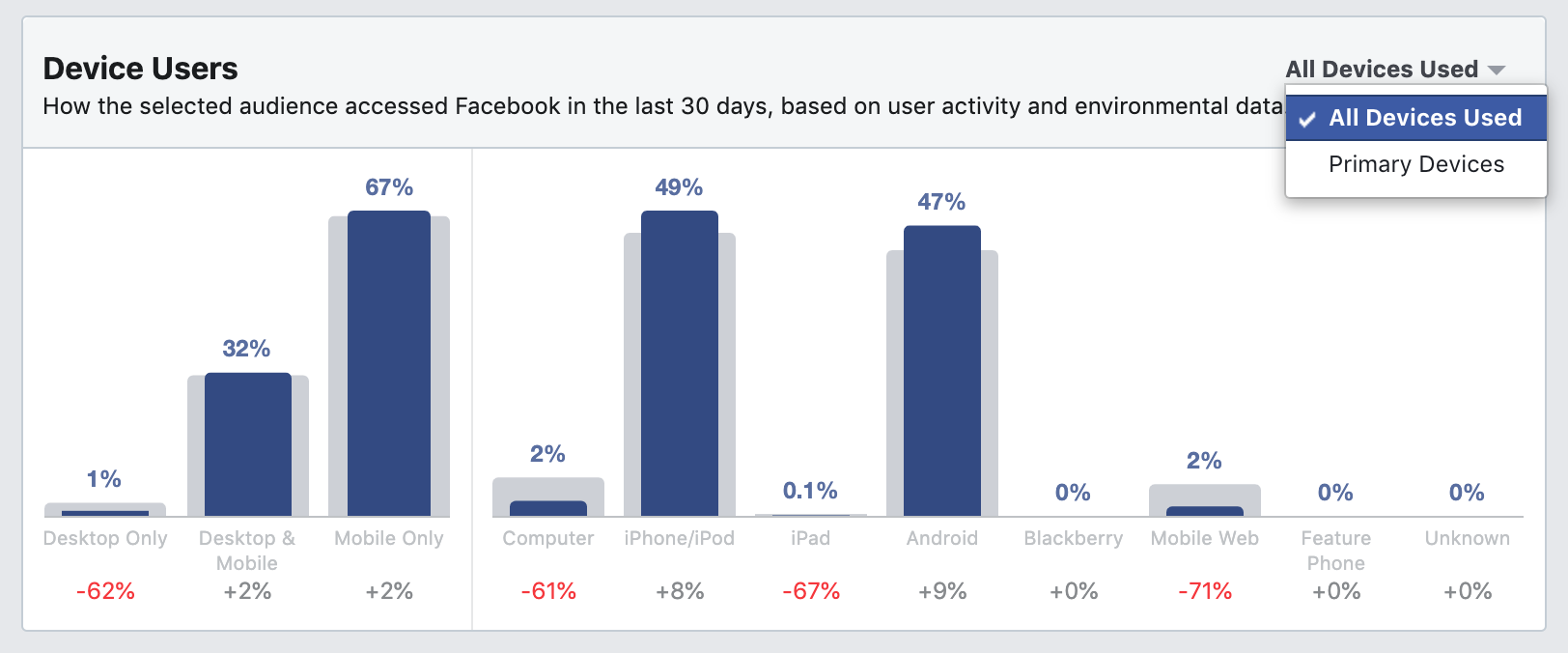 Device Users use to access Facebook in Audience Insights