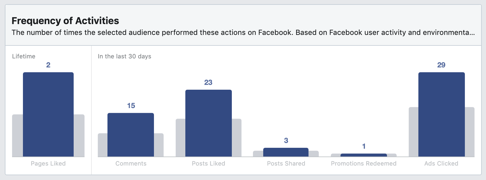 Frequency of Activities in Facebook Audience Insights