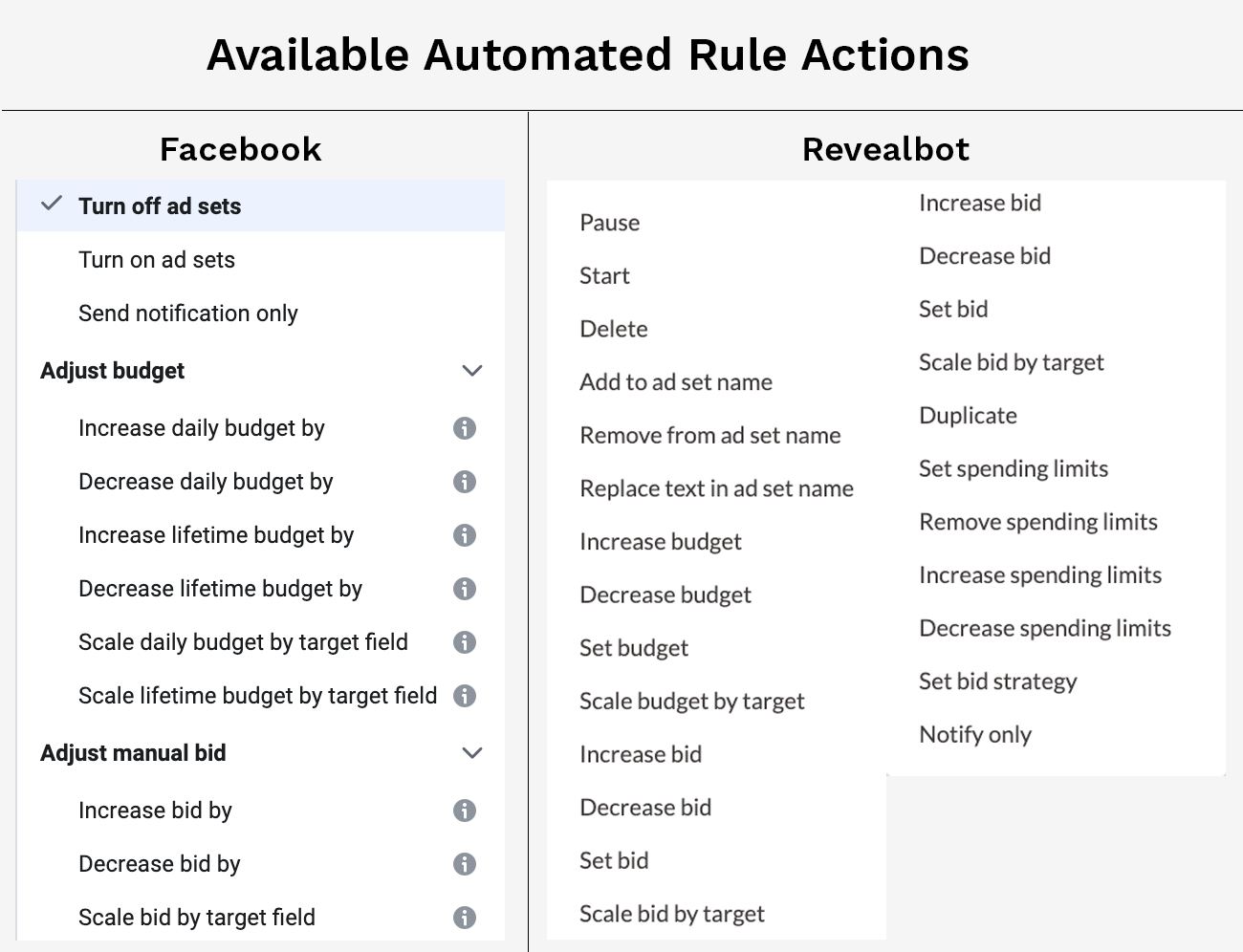 Different automated rule actions between Facebook's native automated rules and Revealbot