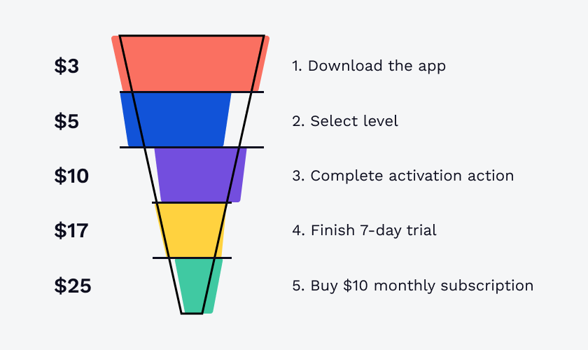 Example of a Facebook Ad funnel for a mobile app