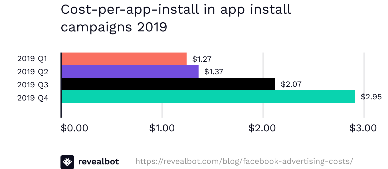 Average cost per app install for Facebook ads 2019