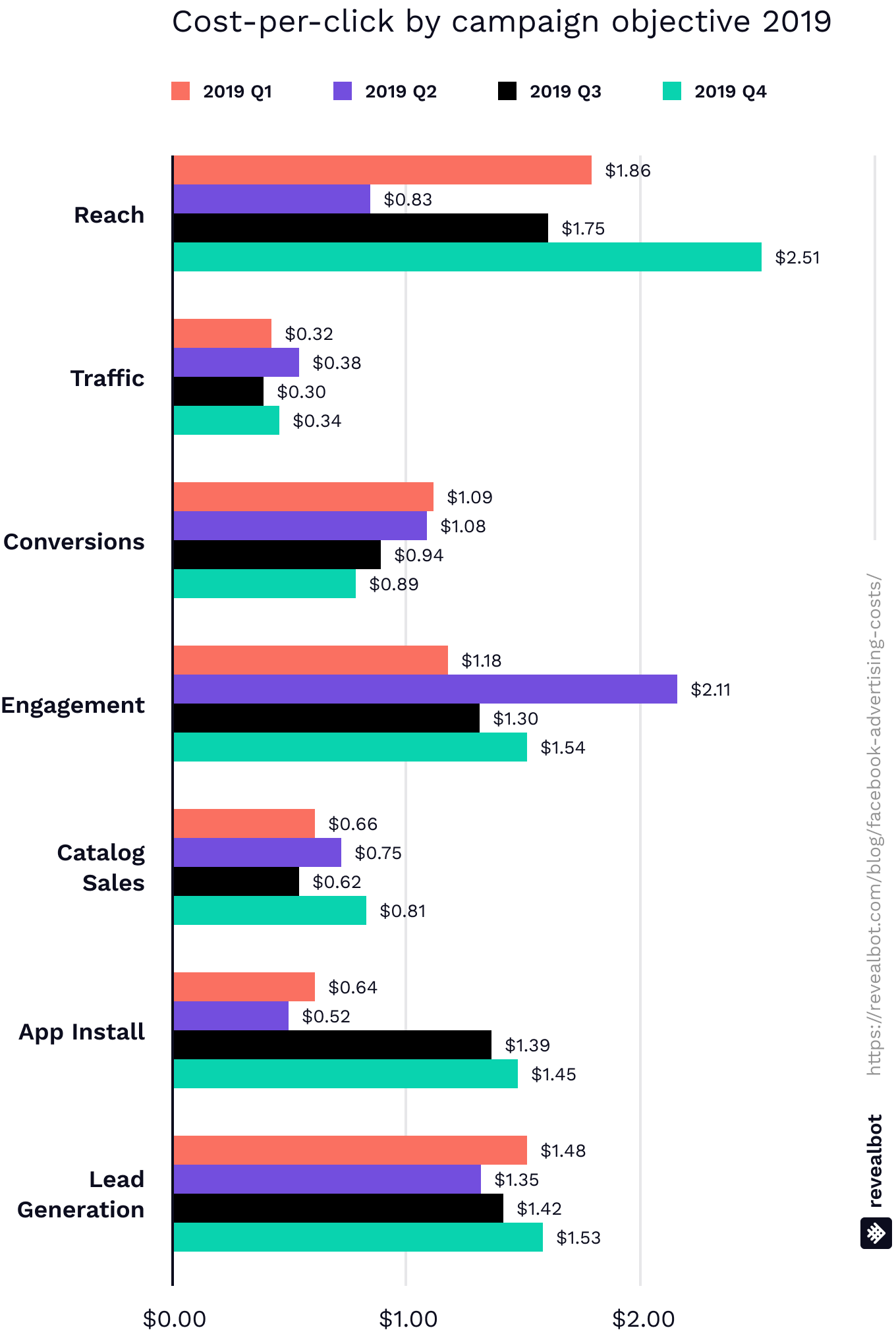 Average cost per click (CPC) for Facebook ads by campaign objective 2019