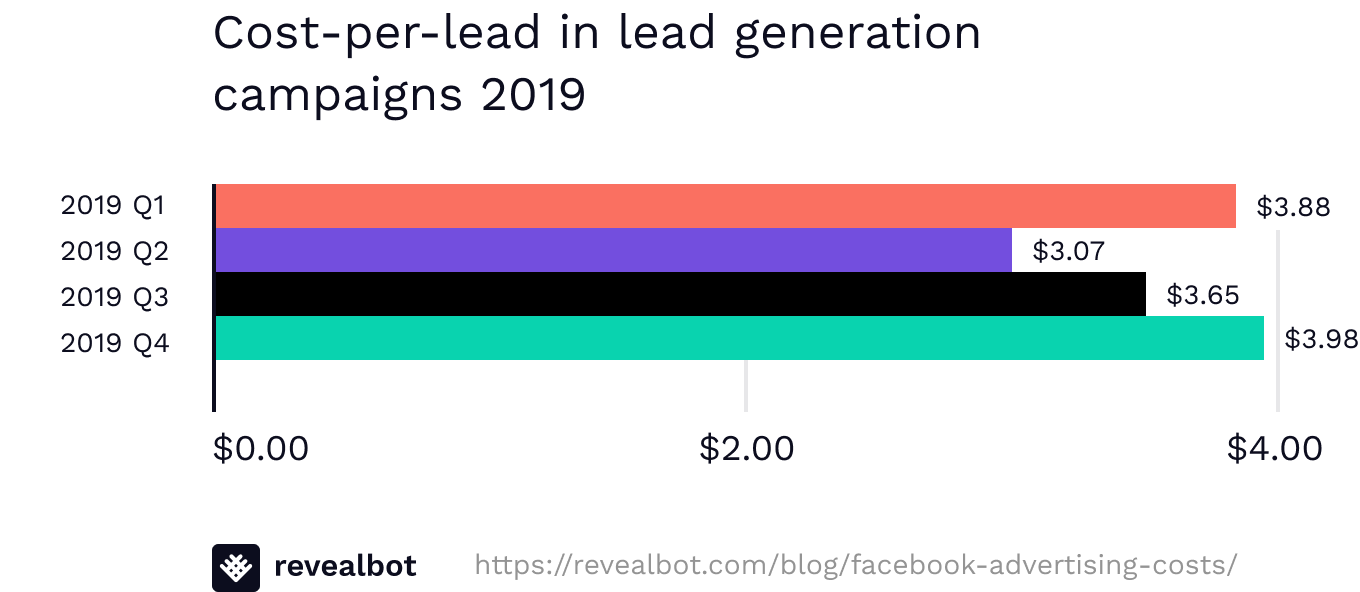 Average cost per lead CPL for Facebook ads 2019