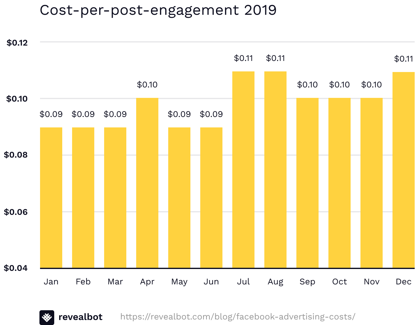 Average cost per engagement for Facebook ads 2019