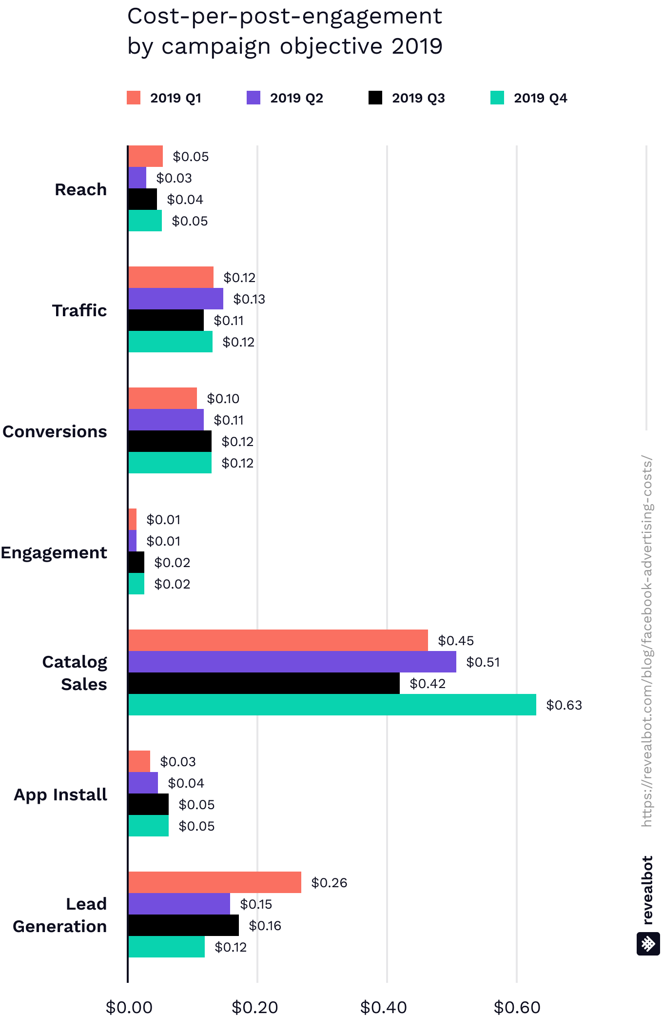 Average cost per post engagement for Facebook ads by campaign objective 2019