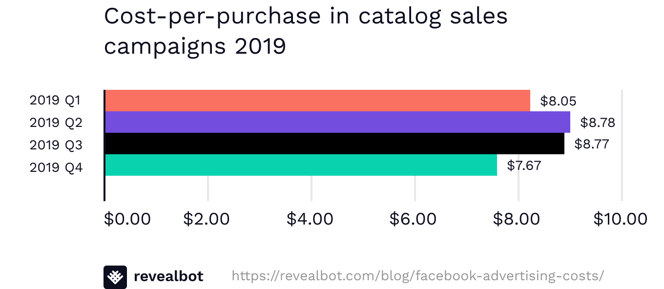 Average cost per purchase for Facebook ads 2019