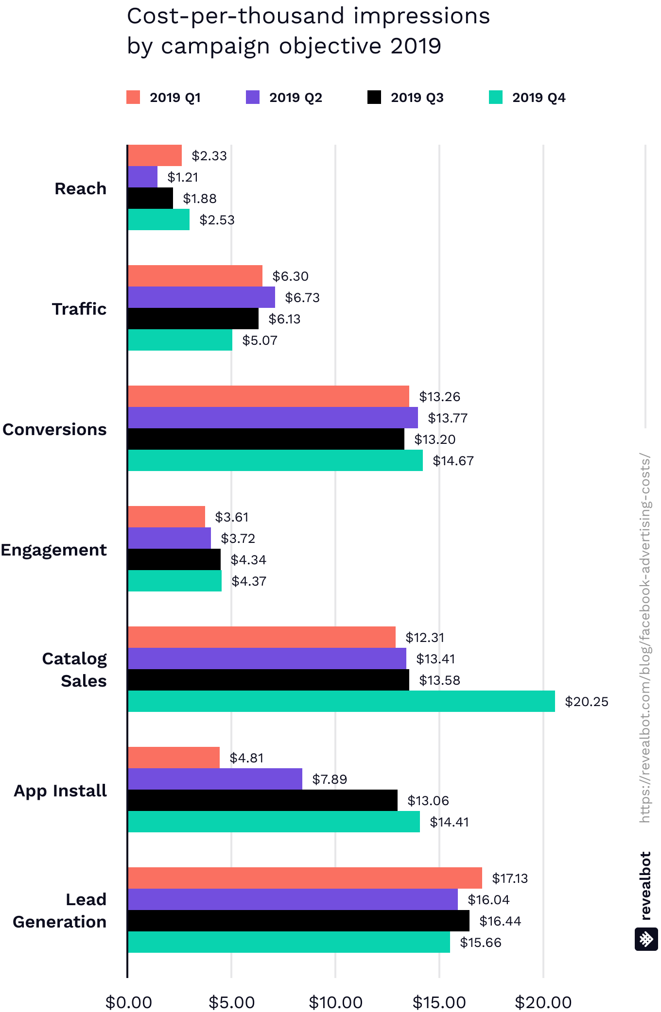 Average cost per impression CPM for Facebook ads by campaign objective 2019