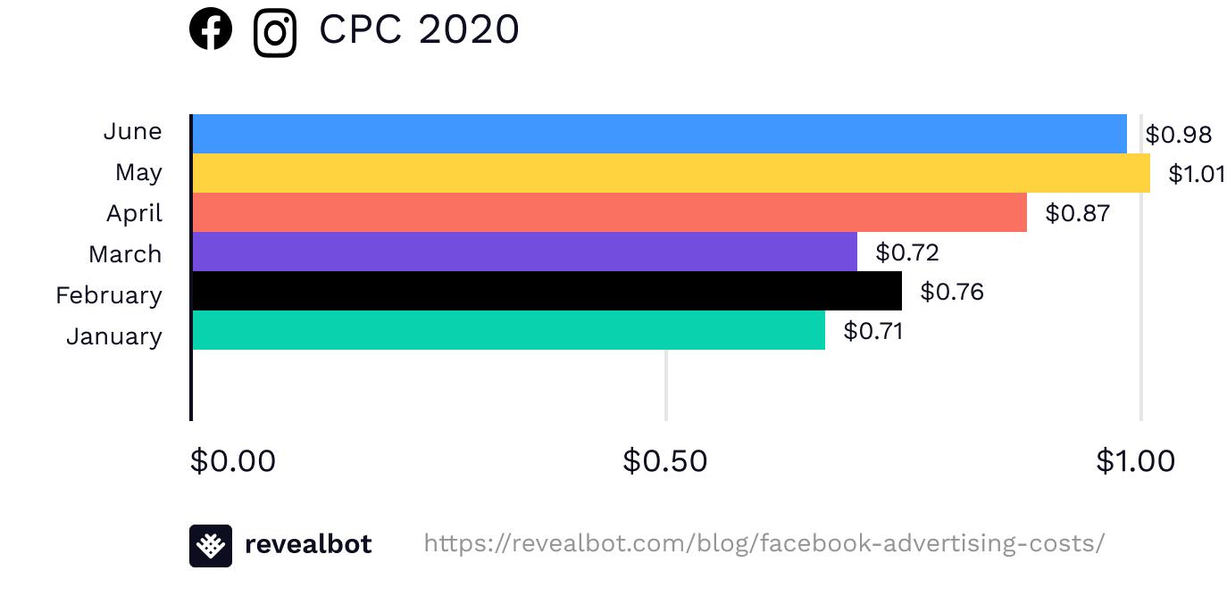 Facebook ad CPC June 2020