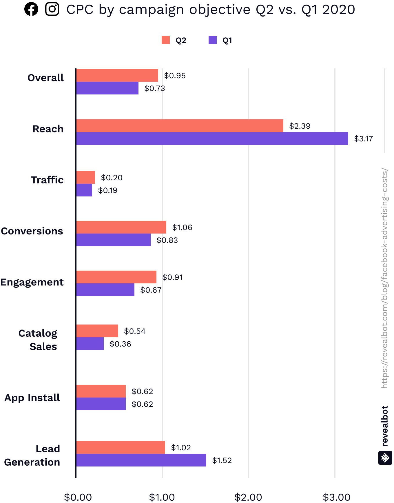 Facebook ad CPC June 2020 by campaign objective