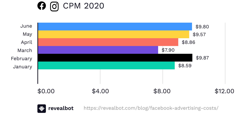 Facebook ad CPM June 2020