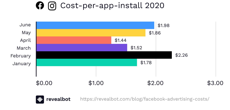 Facebook ad cost-per-app-install June 2020