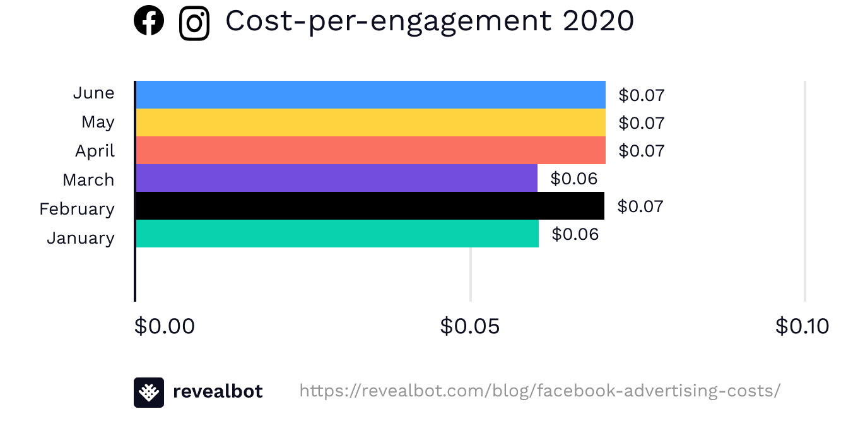 Facebook ad cost-per-engagement June 2020