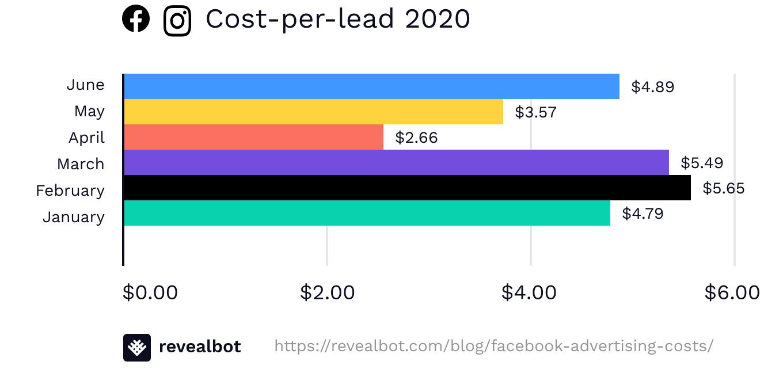 Facebook ad cost-per-lead June 2020
