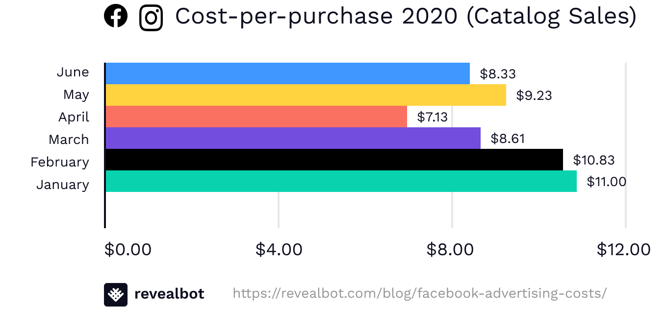 Facebook ad cost-per-purchase (Catalog Sales) June 2020
