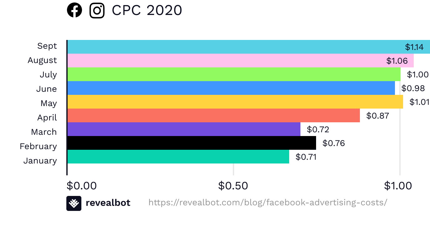 Facebook ad costs September 2020 by CPC