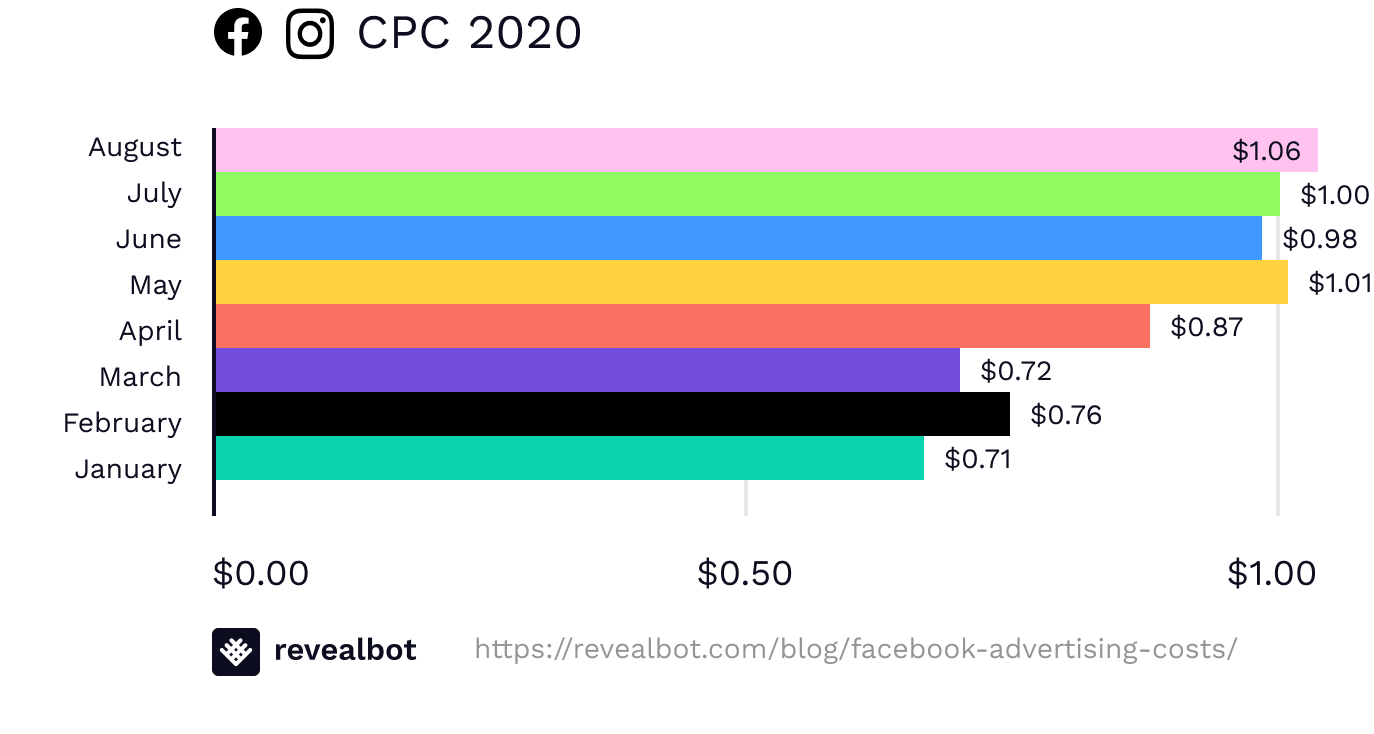 Facebook ad costs August 2020 by CPC