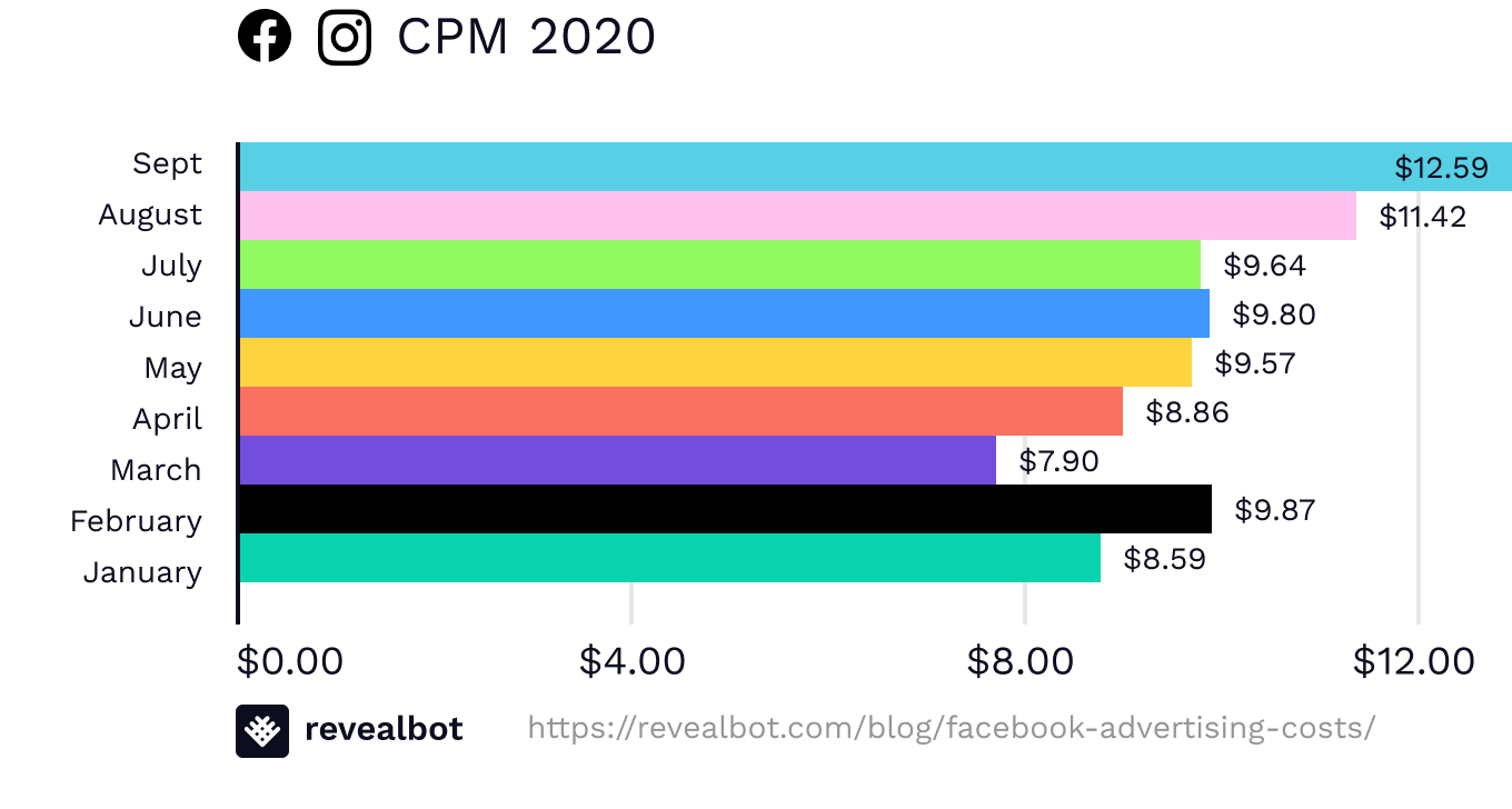 Facebook ad costs September 2020 by CPM