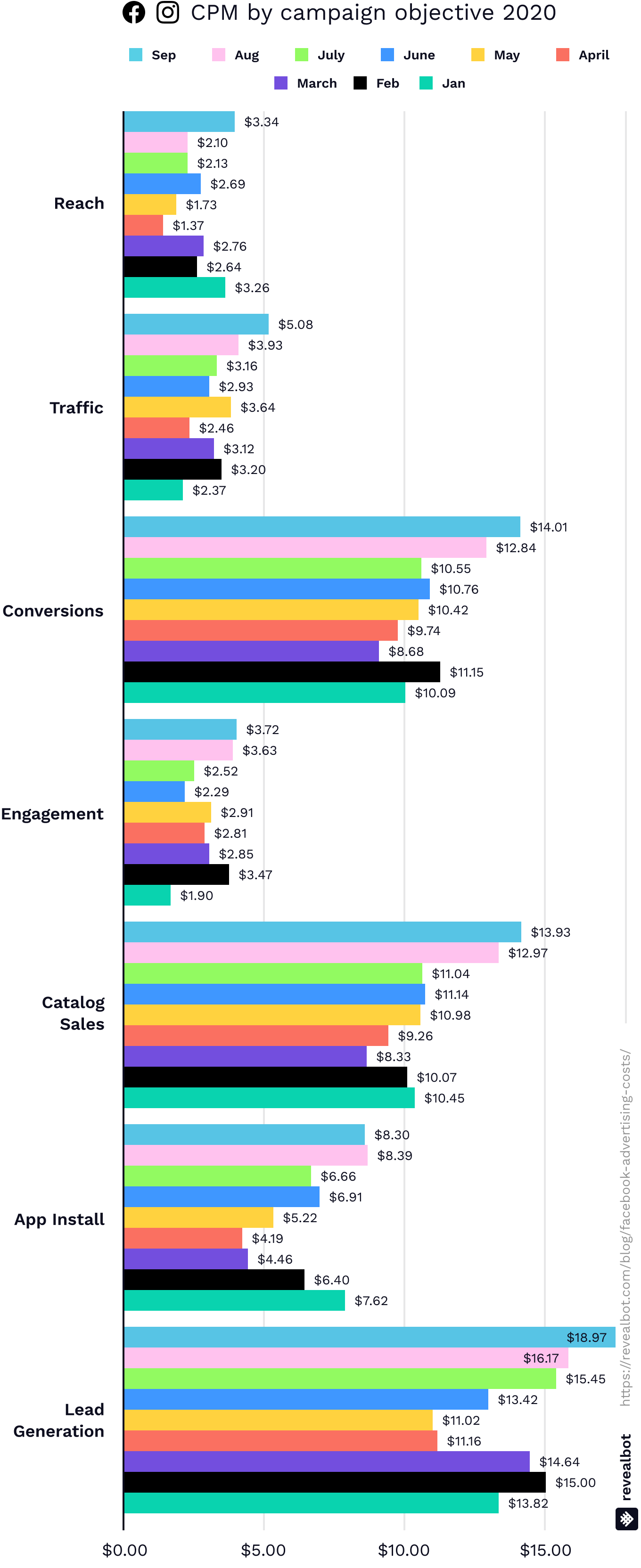 Facebook ad costs by CPM by campaign objective September 2020
