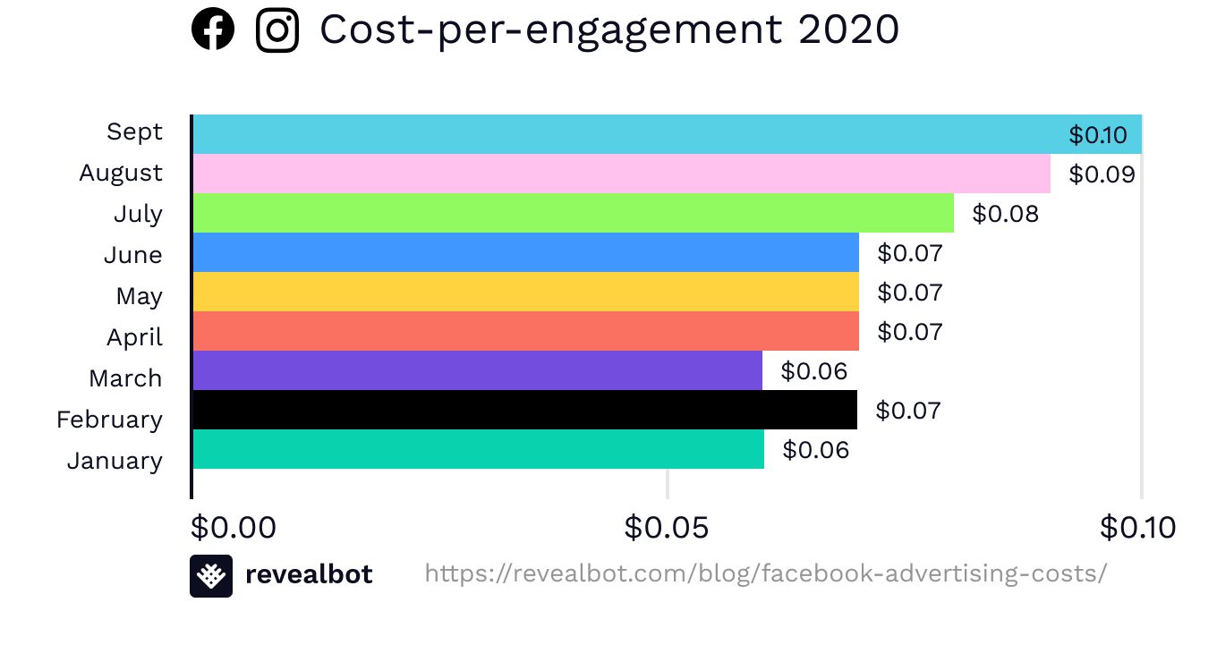 Facebook ad costs by cost-per-engagement September 2020