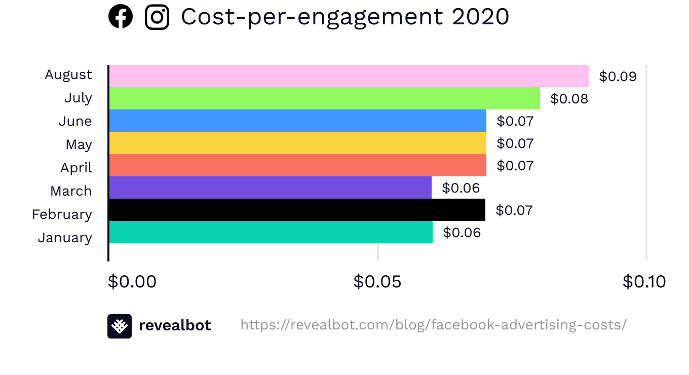 Facebook ad costs by cost-per-engagement August 2020