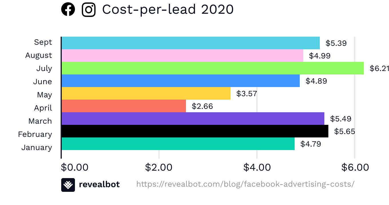 Facebook ad costs by cost-per-lead September 2020