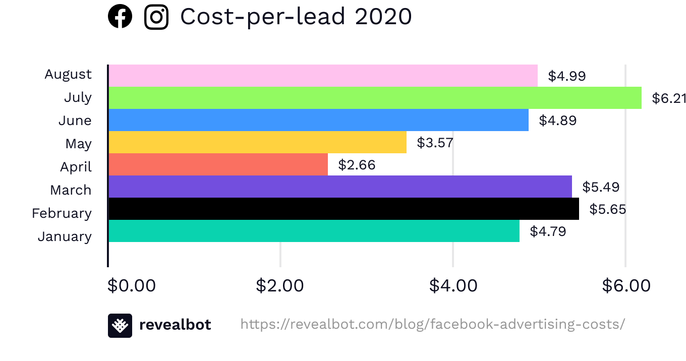 Facebook ad costs by cost-per-lead August 2020