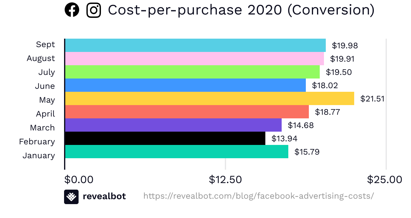 Facebook ad costs by cost-per-purchase in conversion campaigns September 2020