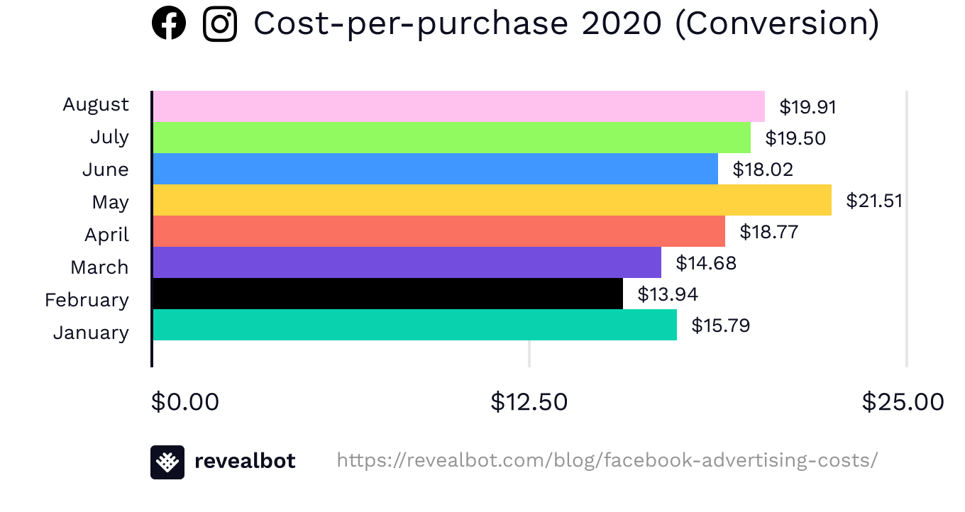 Facebook ad costs by cost-per-purchase in conversion campaigns August 2020
