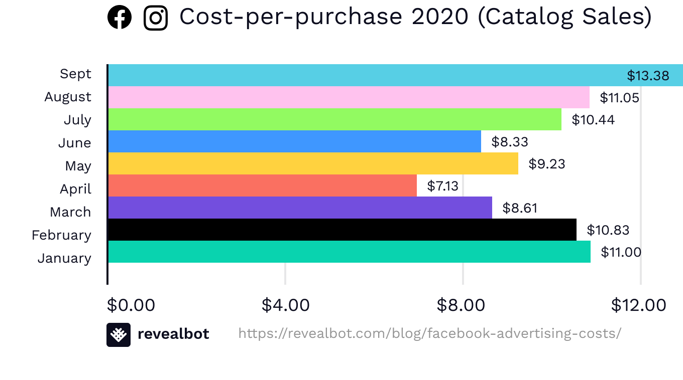 Facebook ad costs by cost-per-purchase in Catalog Sales campaigns September 2020