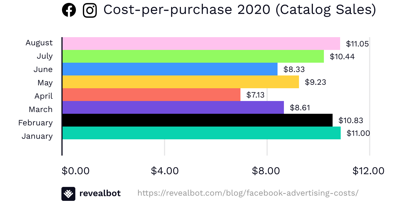 Facebook ad costs by cost-per-purchase August 2020